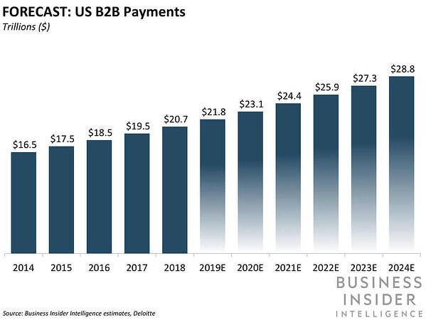B2B payments forecast