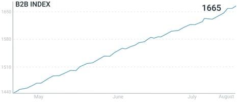 B2B Index 90 day (08.12)