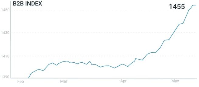 B2B Index 90 day (2020.05.26)