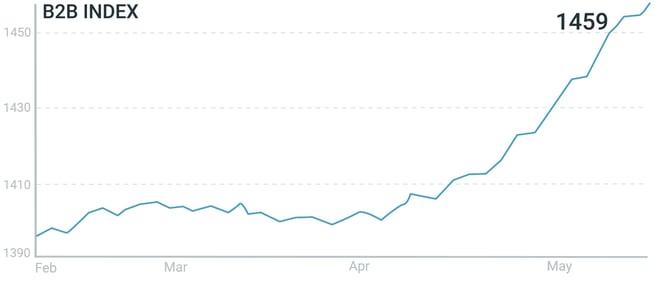 B2B Index 90 day (2020.05.28)