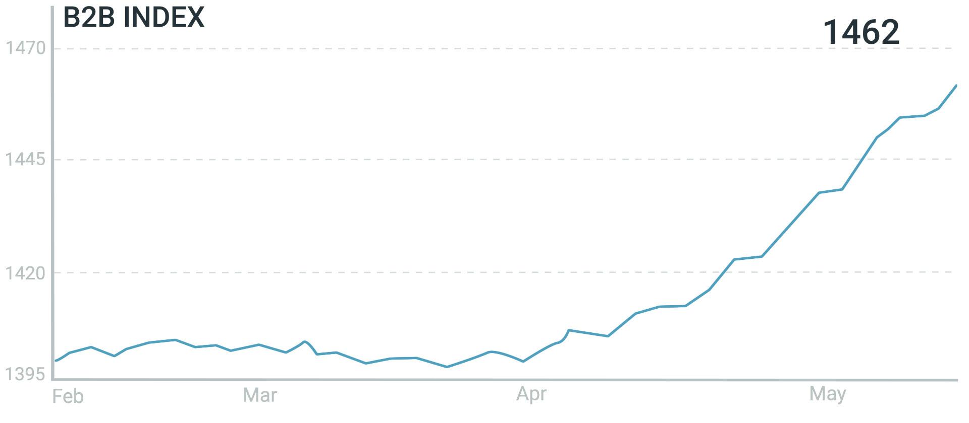 B2B Index 90 day (2020.05.29) (1)