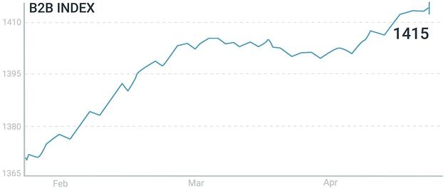B2B Index 90 day-20.05.06