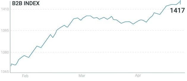 B2B Index 90 day-20.05.08