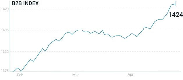 B2B Index 90 day-20.05.12