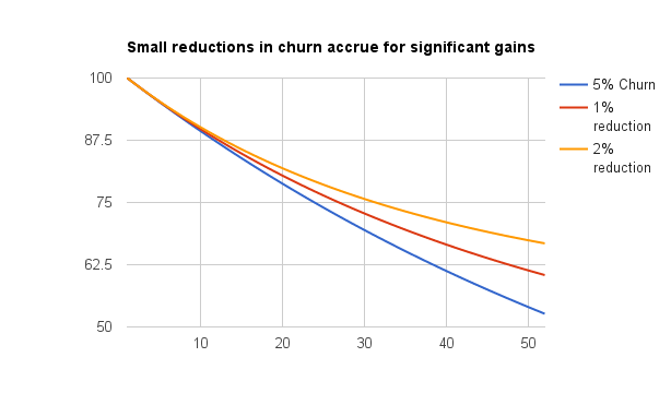 Small reductions in churn lead to large gains