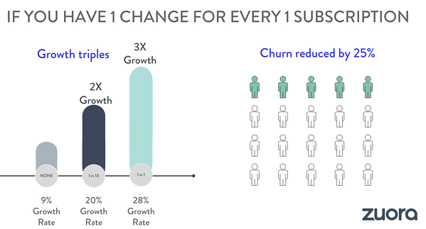 Change per subscription