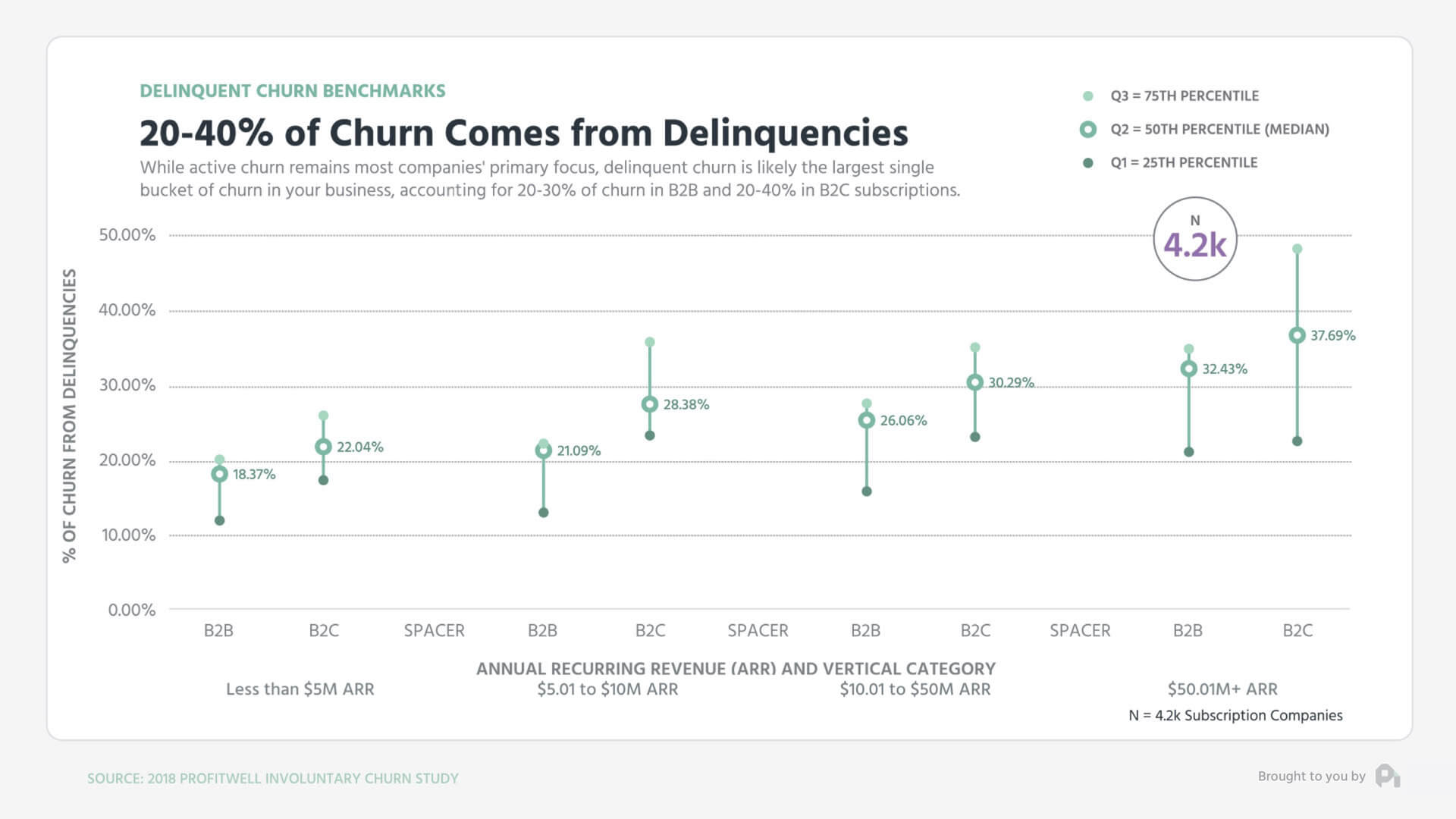 ChurnComesFromDelinquencies