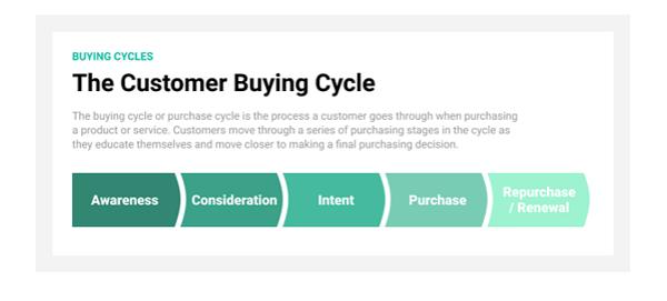 CustomerBuyingCycle