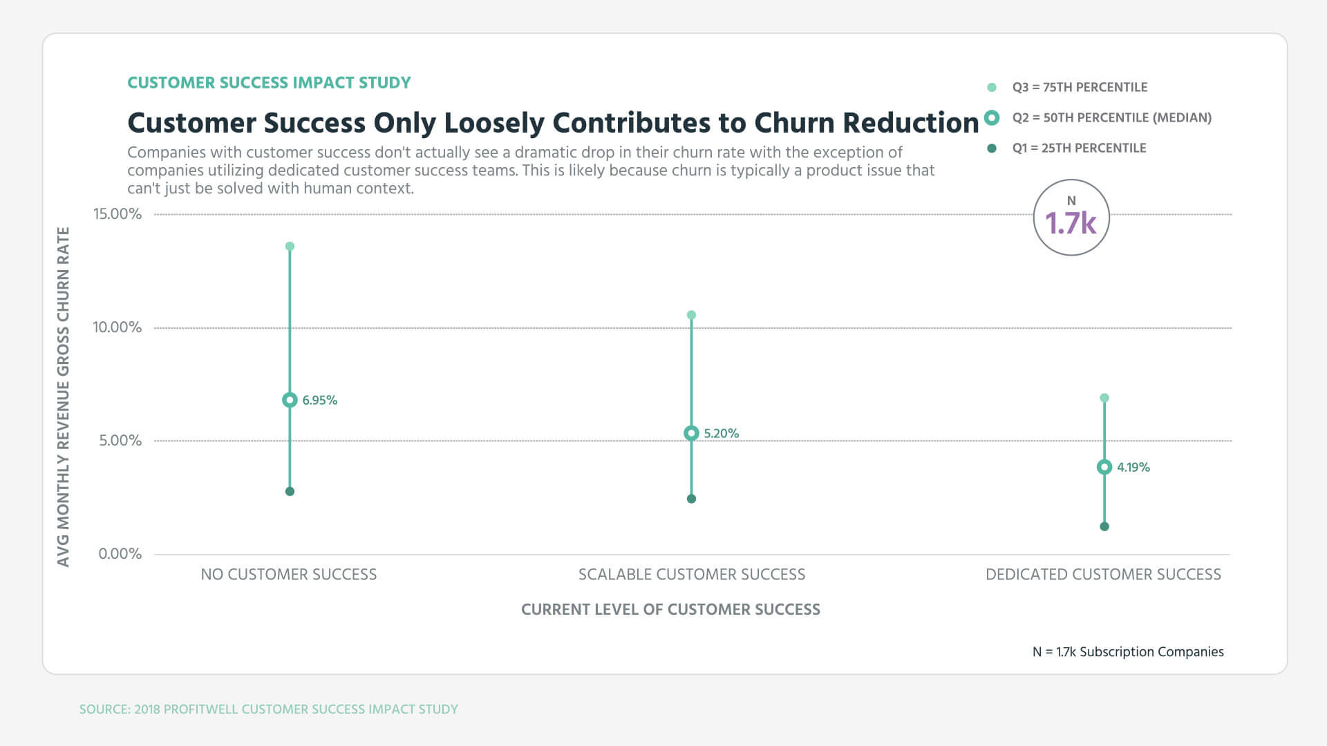 CustomerSuccessChurnReduction