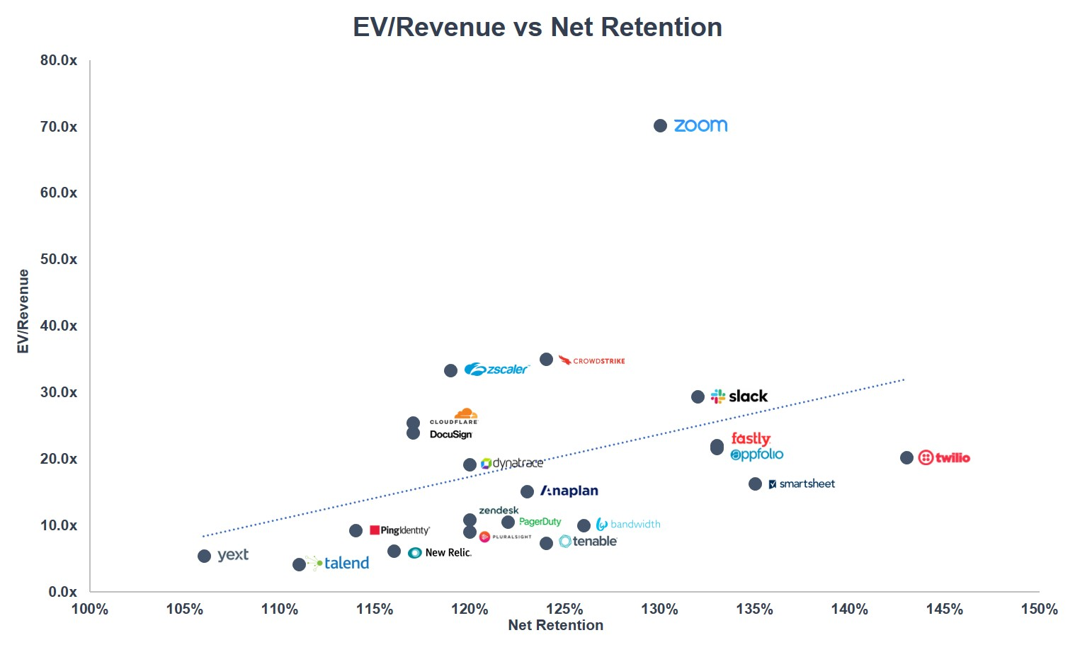EV.Revenue-vs.-Net-Retention