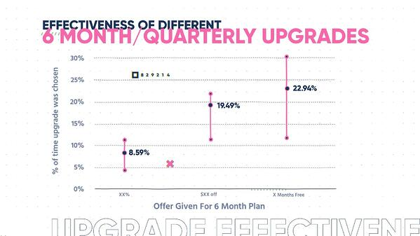 Effectiveness of Different Upgrades