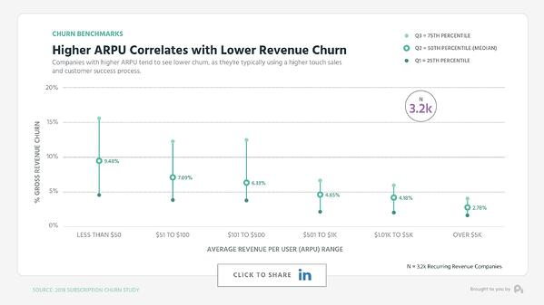 Graph 1 Marketing