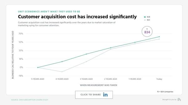 Graph 2 Marketing