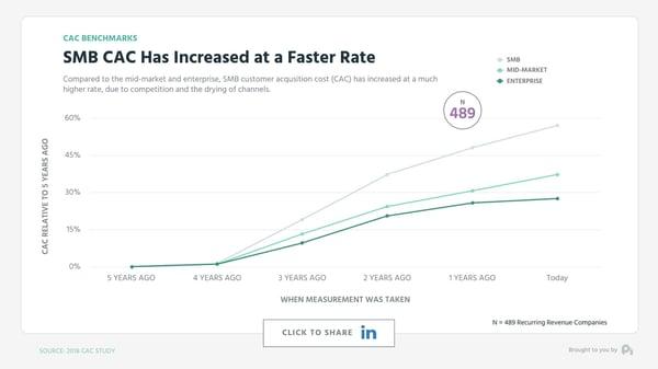 Graph 3 Marketing