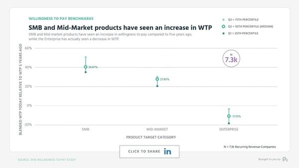 Graph 4 Marketing