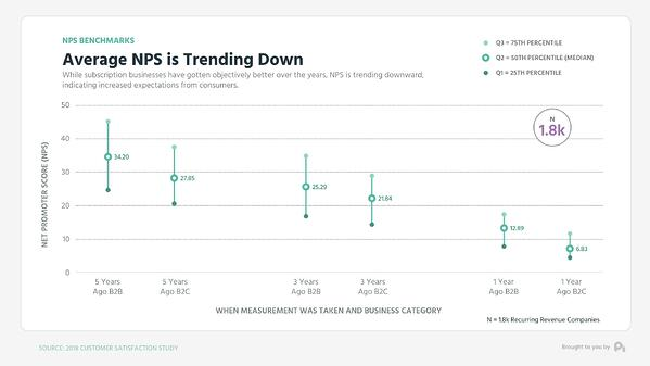Graph1-Average NPS is Trending Down - Mid Low High Graph (0;00;00;00)