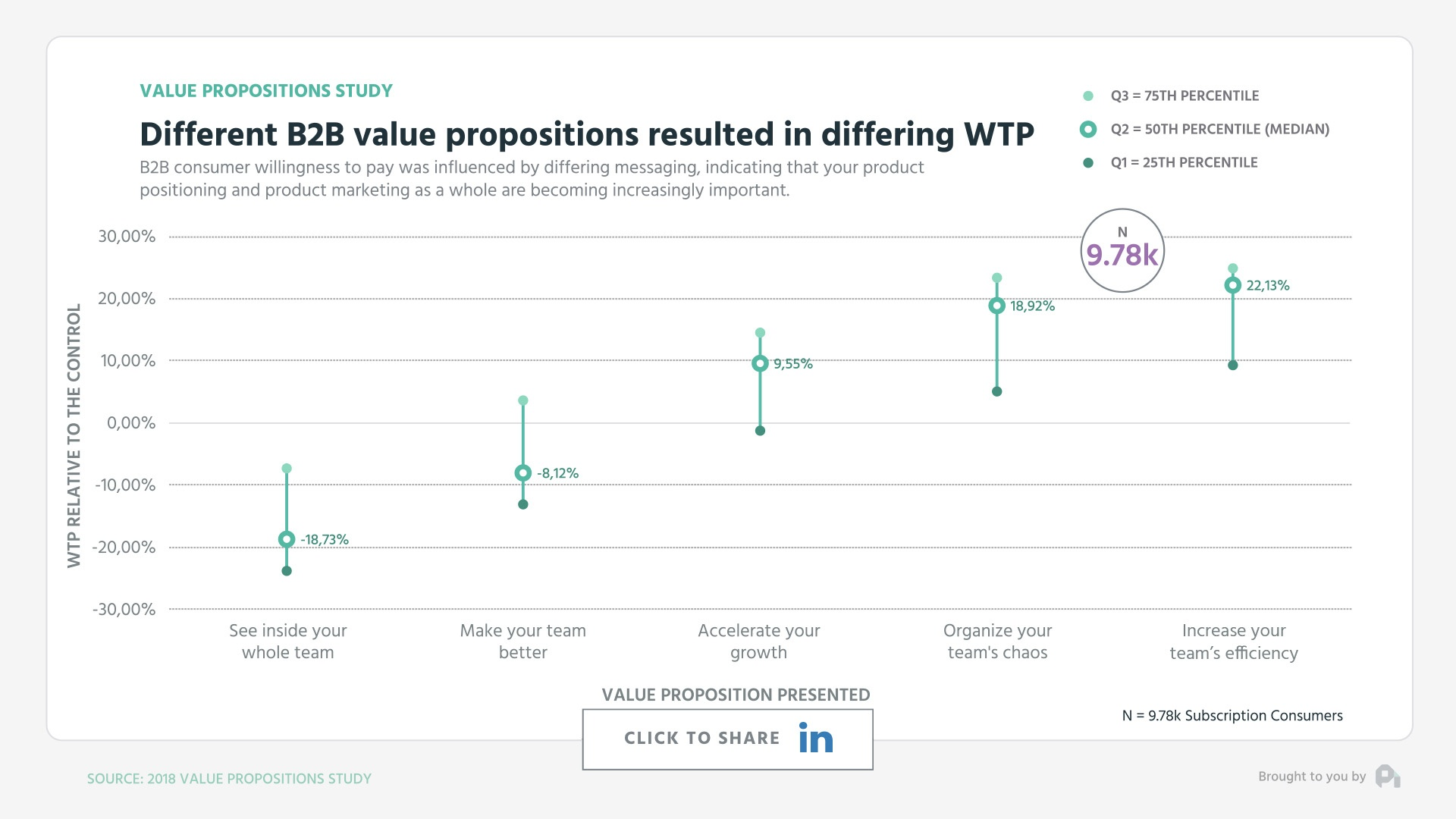 Graph1-Different B2B value propositions resulted in differing WTP - Mid Low High Graph-Marketing