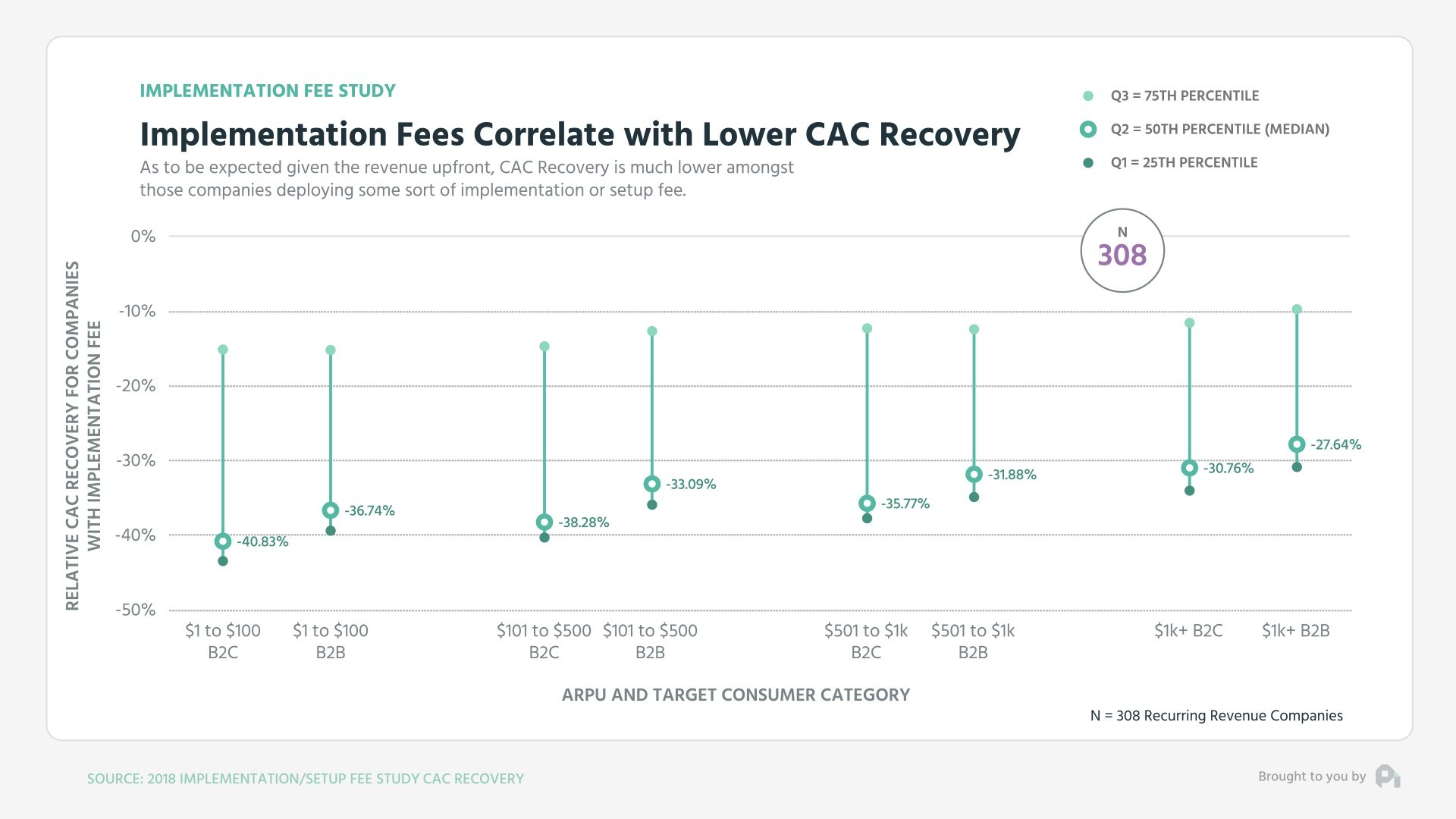Implementation Fees Correlate with Lower CAC Recovery