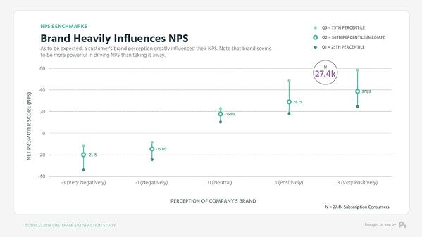 Graph2-Brand heavily influences NPS - Mid Low High Graph (0;00;10;29)