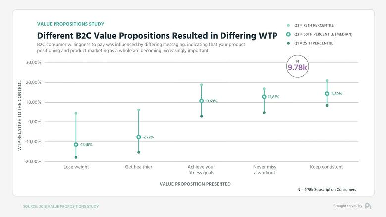 Graph2-Different B2C value propositions resulted in differing WTP - Mid Low High Graph (0;00;10;29)
