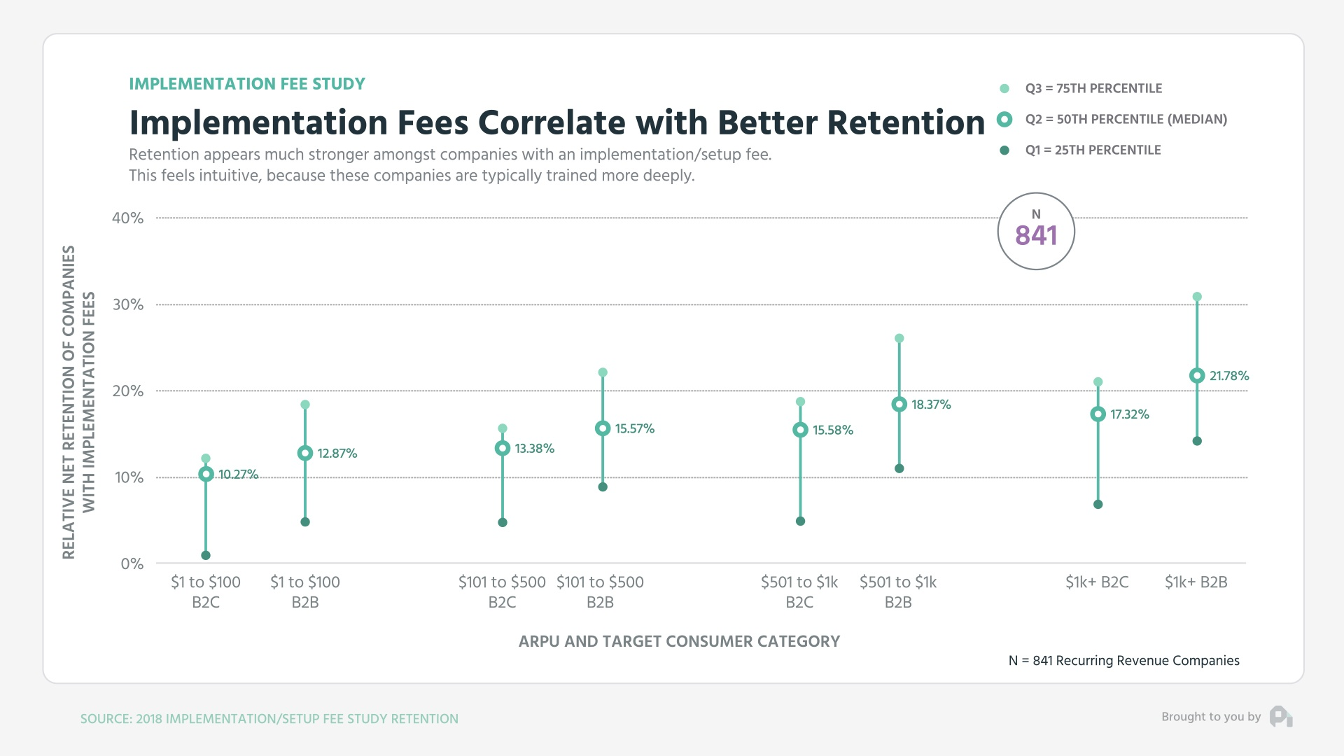 Graph2-Implementation Fees Correlate with Better Retention - Mid Low High Graph (0;00;10;29)