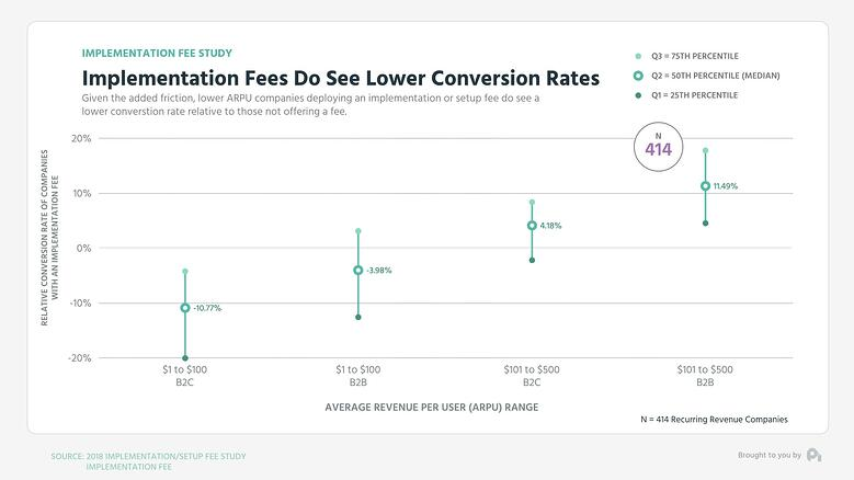 Graph3-Implementation Fees Do See Lower Conversion Rates - Mid Low High Graph (0;00;10;29)