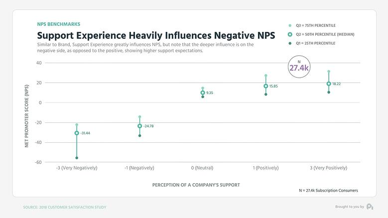 Graph3-Support Experience Heavily influences Negative NPS - Mid Low High Graph (0;00;10;29)