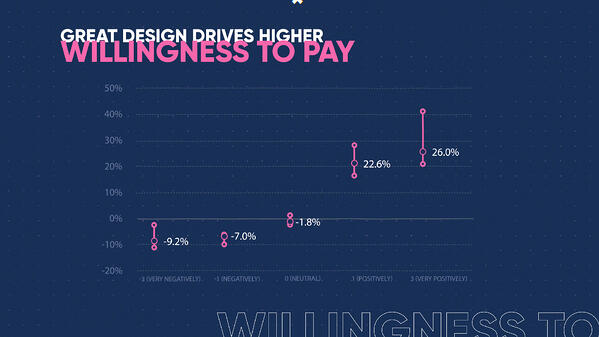 Great design drives higher willingness to pay (0;00;10;15) (1)