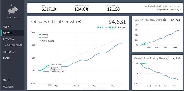 profitwell_SaaS_growth