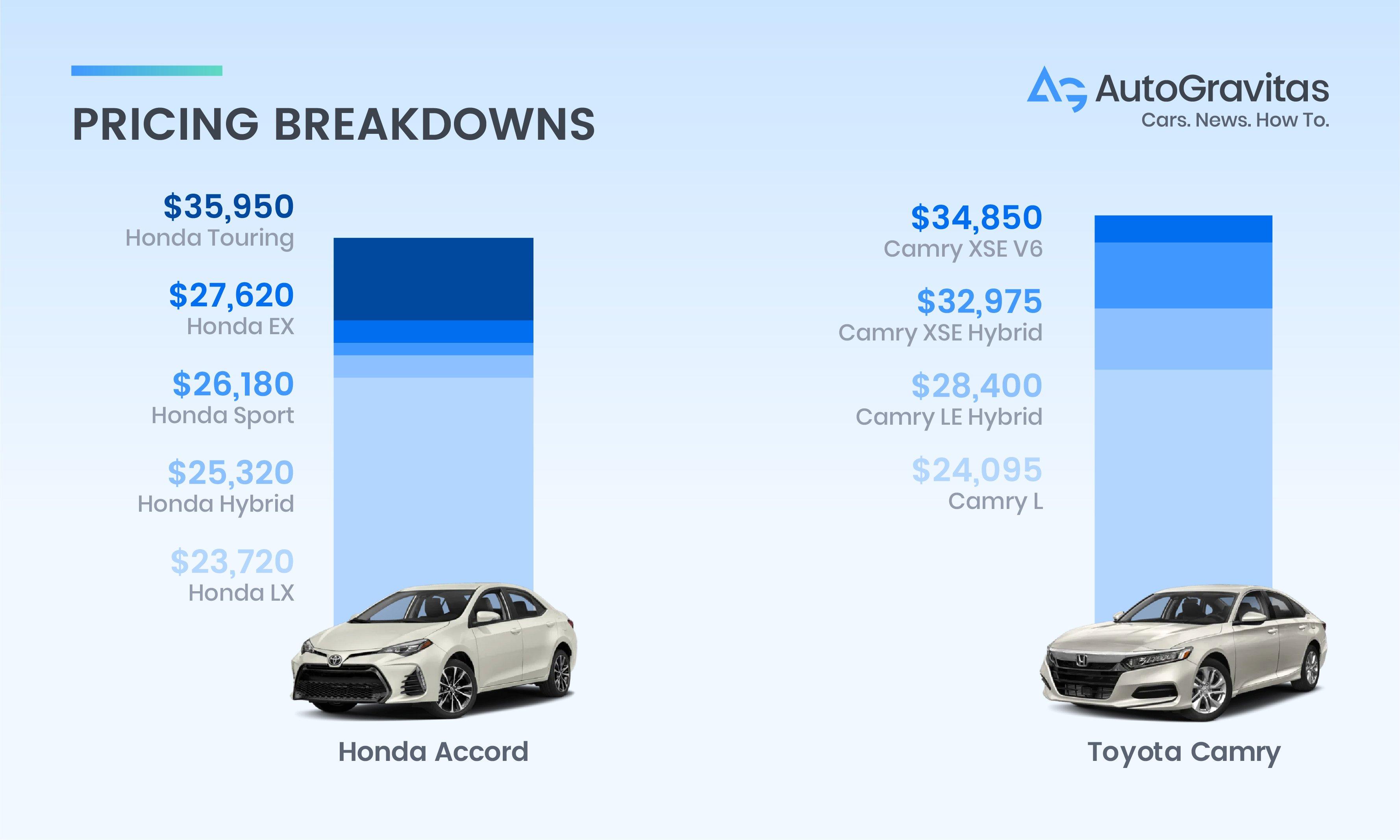Honda pricing