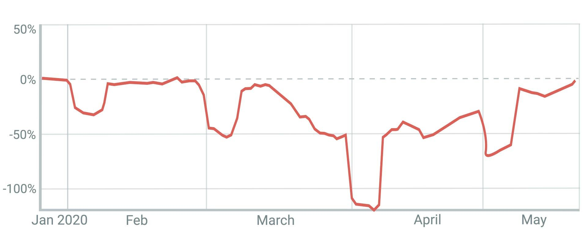 MRR Loss (0-00-04-05)
