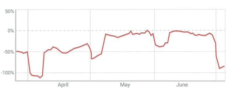 MRR Loss (0-00-04-07)