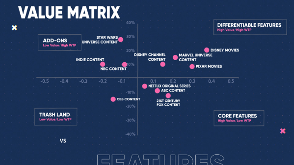 Netflix VS Disney - Value Matrix