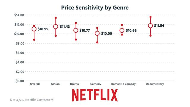 Netflix_PriceSens_Genre.png