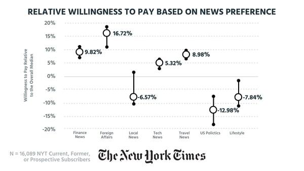 News Preference