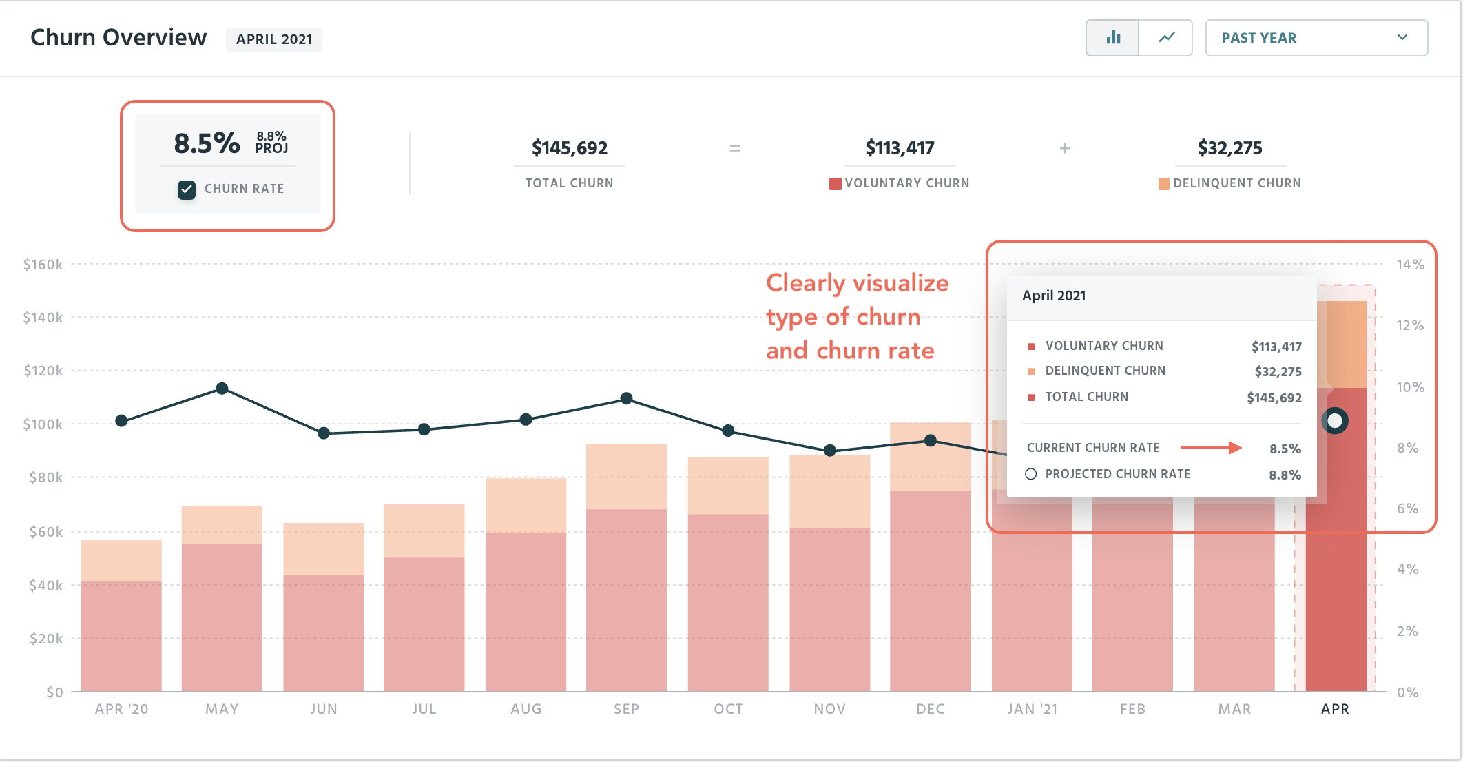 Churn Overview