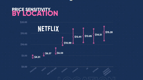 PPT-S05-E10-Netflix Graph 2