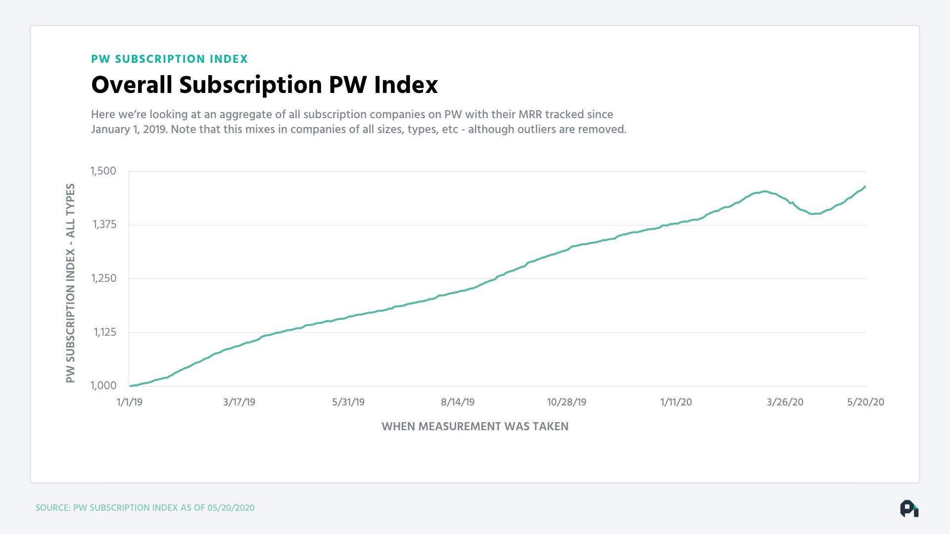 PW Index 5_20.20.003