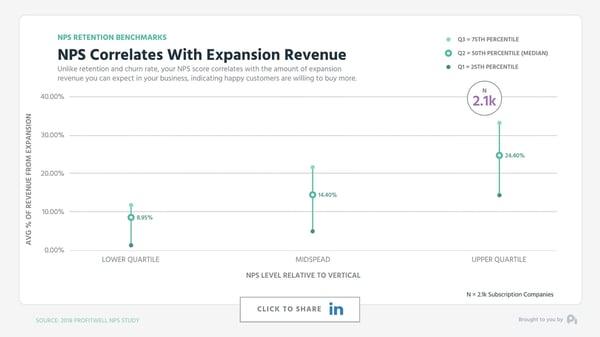 Graph3-NPS+Expansion_Revenue-BLOG
