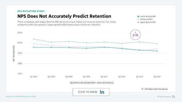 NPS Does Not Accurately Predict Retention