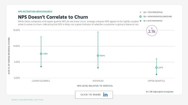 NPS Doesn't Correlate to Churn