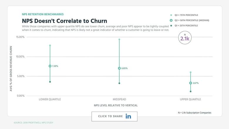 NPS Doesn't Correlate to Churn