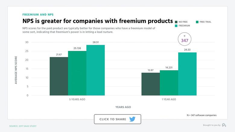 NPS is greater for companies with freemium products