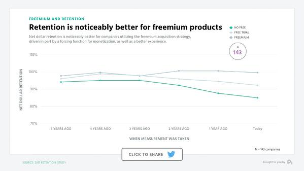 Retention is noticeably better for freemium products