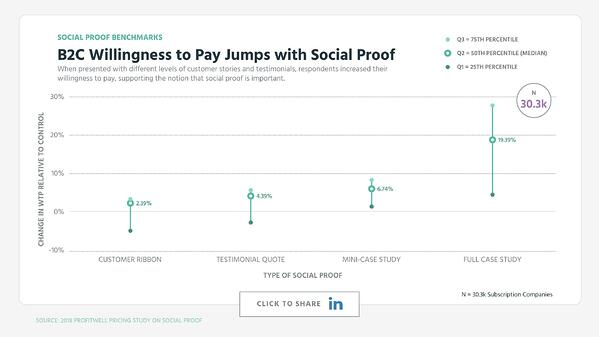 B2C Willingness to Pay Jumps with Social Proof