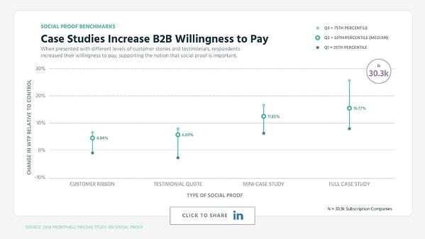 Case Studies Increase B2B Willingness to Pay