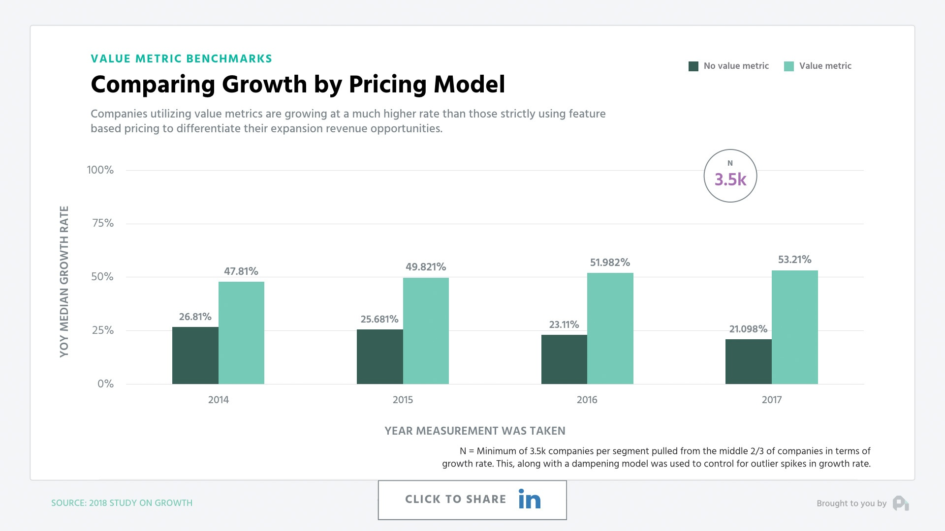 Comparing Growth by Pricing Model