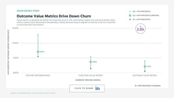 Outcome Value Metrics Drive Down Churn