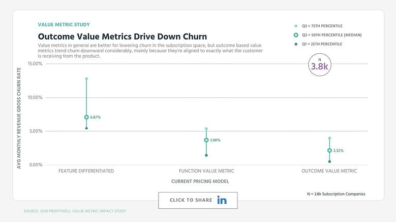 Outcome Value Metrics Drive Down Churn