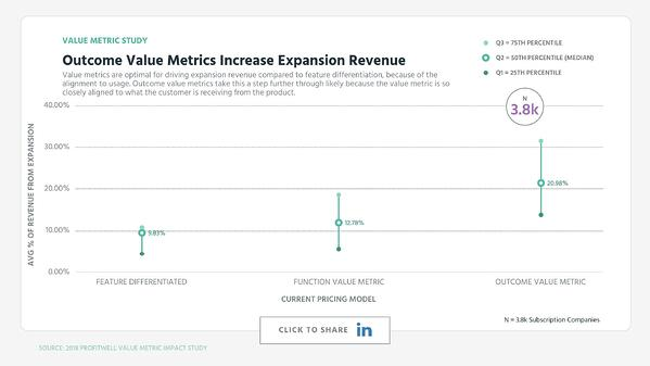 Outcome Value Metrics Increase Expansion Revenue